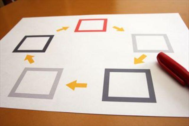 業務用アプリ開発で発注管理システムを導入・運用する前!アウトソーシングのメリット 機能を比較しよう